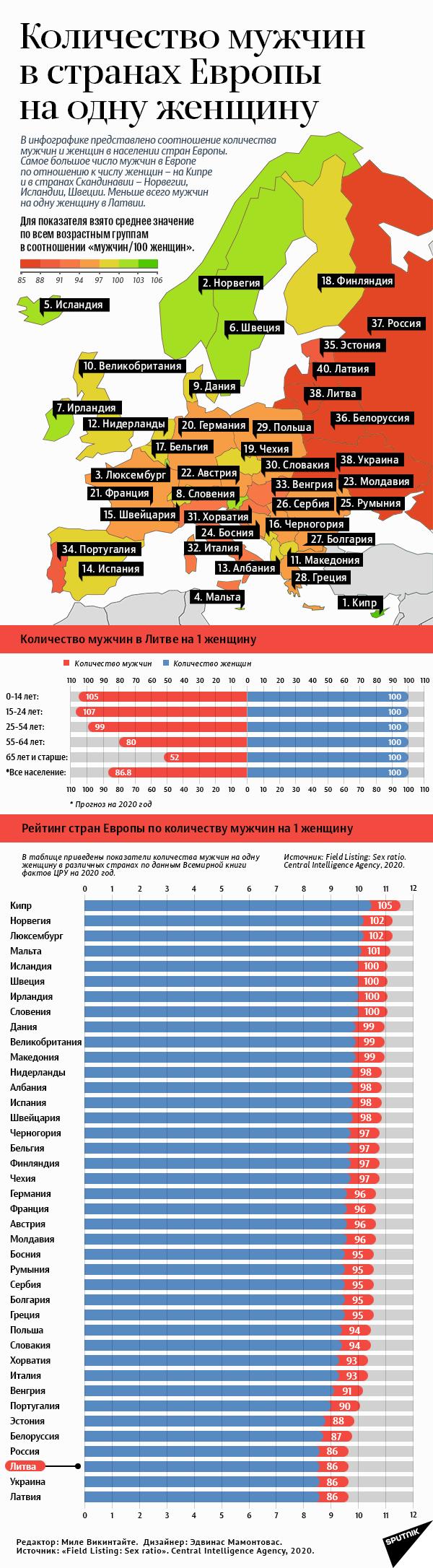 Количество мужчин в странах Европы на одну женщину - Sputnik Грузия, 1920, 10.03.2021