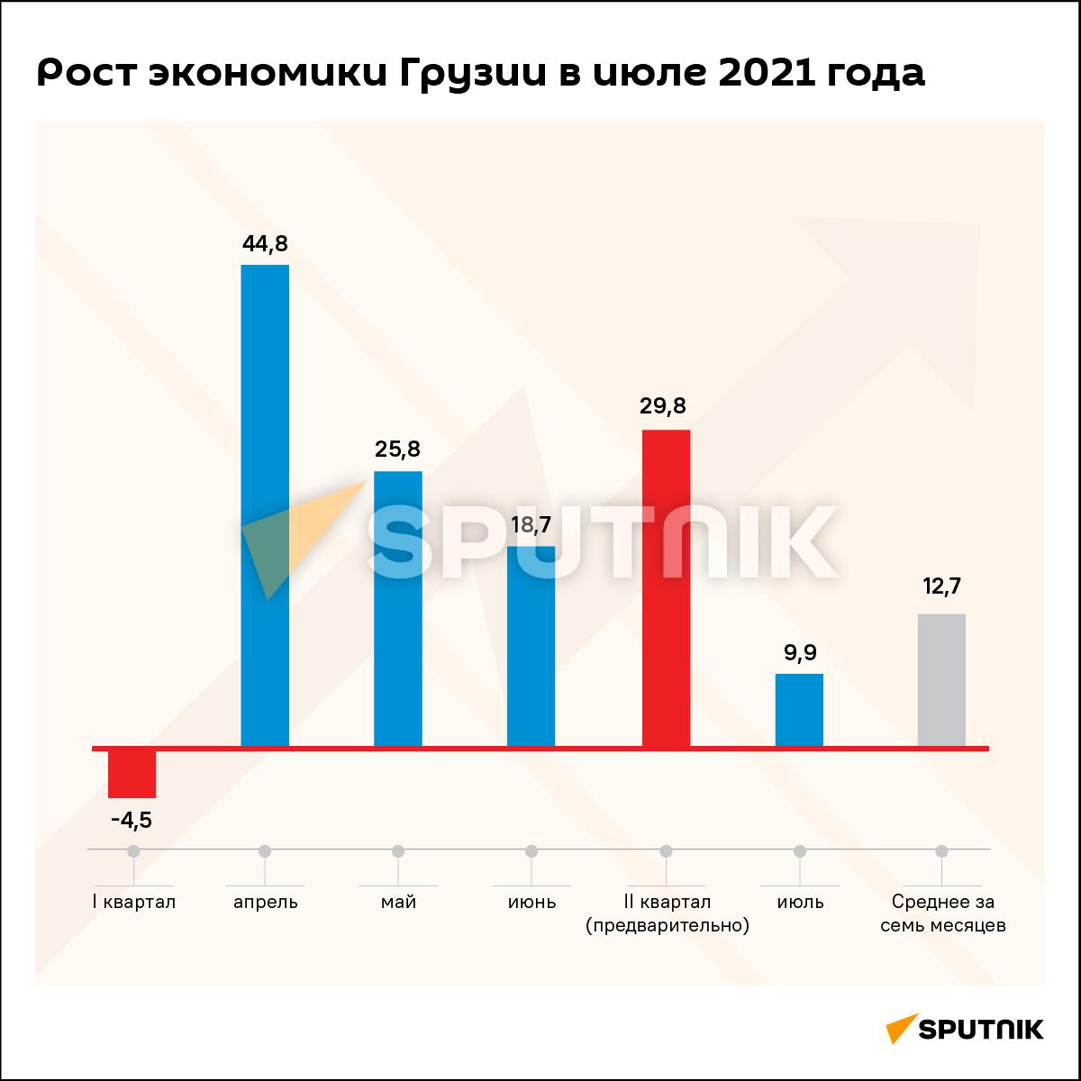 Экономический рост Грузии за июль и семь месяцев 2021 года - Sputnik Грузия