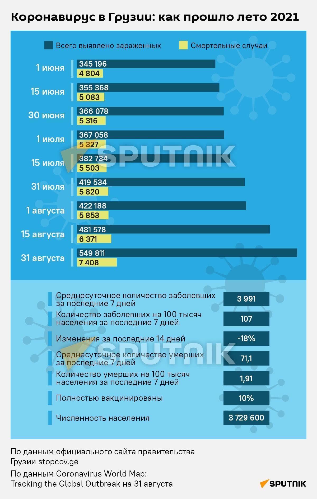 Коронавирус в Грузии: как прошло лето 2021 - Sputnik Грузия