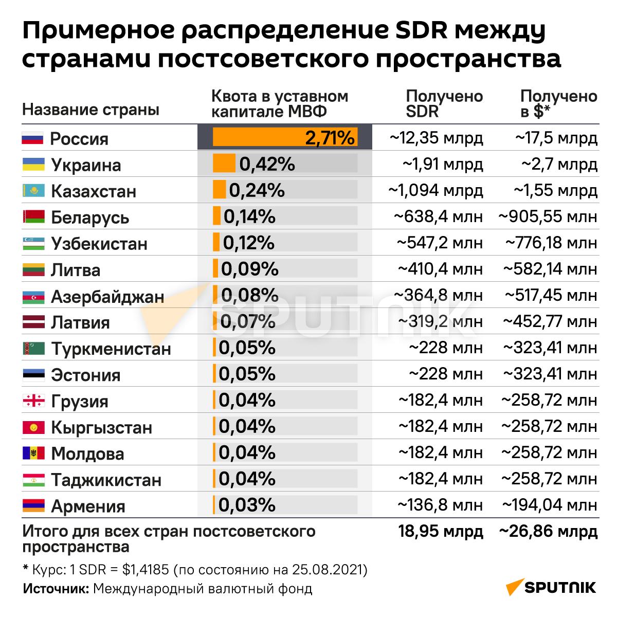 Как МВФ помогает Грузии и другим постсоветским странам - Sputnik Грузия