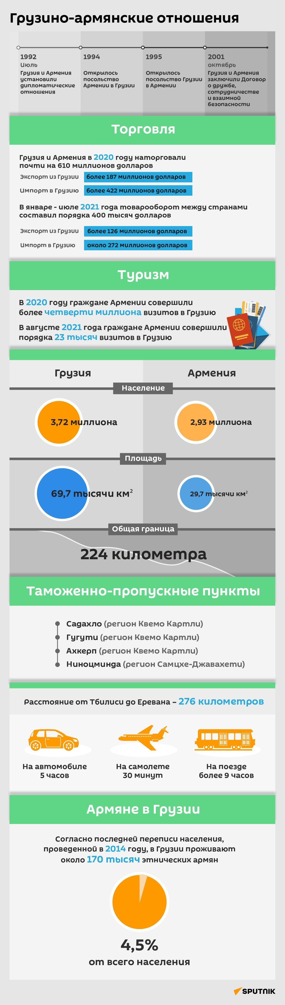 Грузино-армянские отношения 2021 - инфографика - Sputnik Грузия