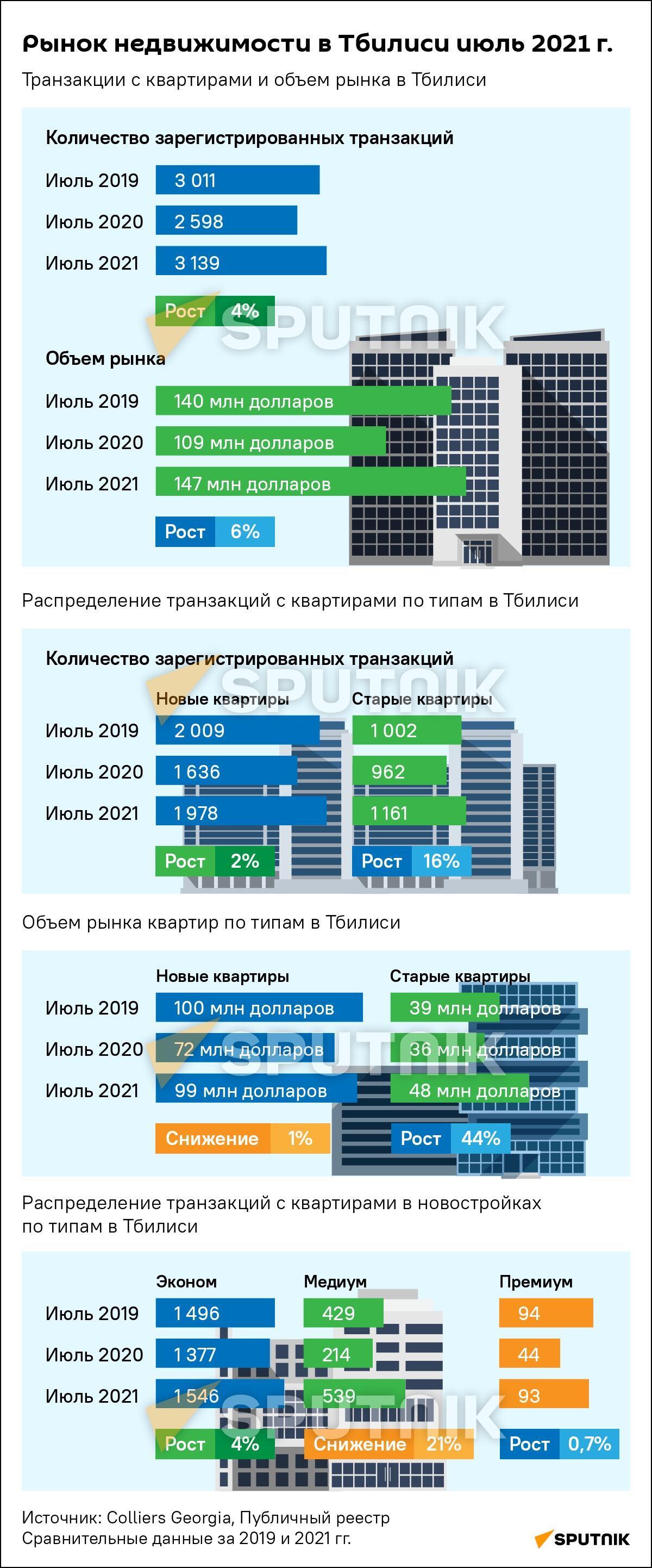 Рынок недвижимости в Тбилиси - последние данные - Sputnik Грузия