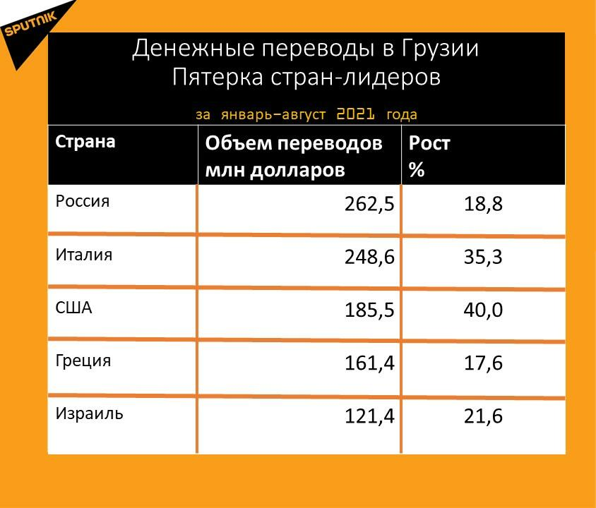 Статистика денежных переводов в Грузию за январь-август 2021 года - Sputnik Грузия