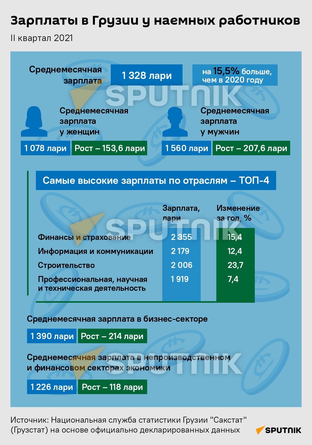 Сколько зарабатывают в Грузии - Sputnik Грузия