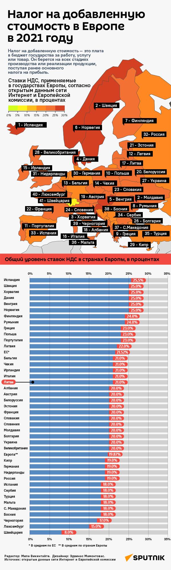 Размер НДС в странах Европы - Sputnik Грузия