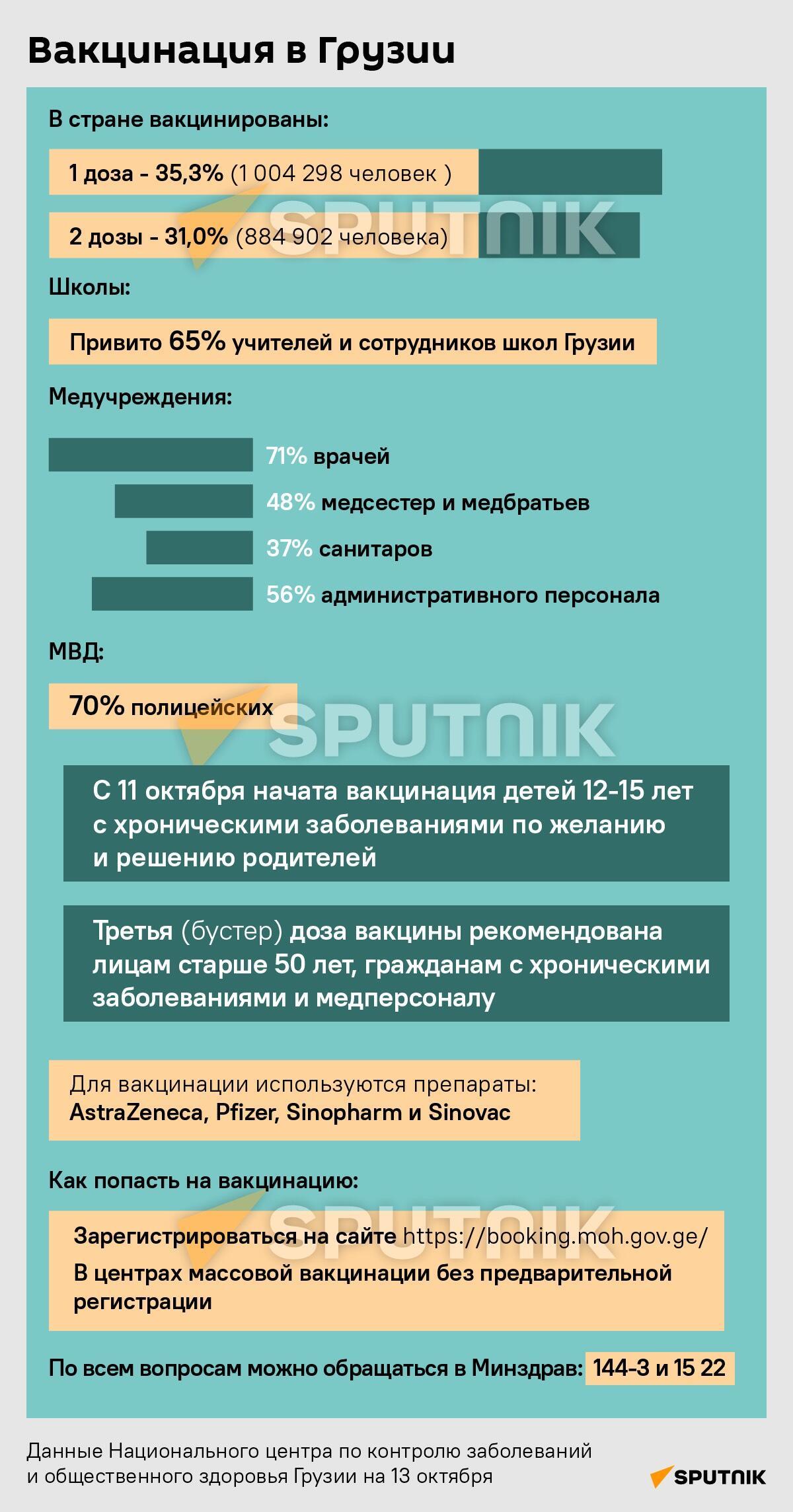 Вакцинация в Грузии - последние данные - Sputnik Грузия