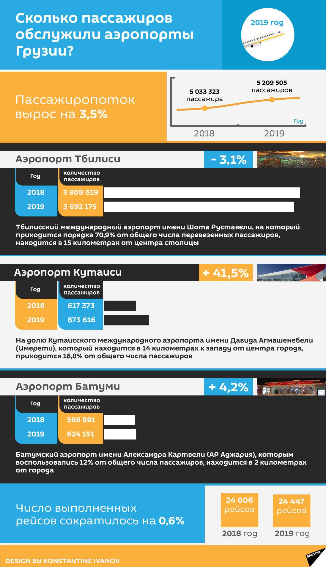Сколько пассажиров обслужили аэропорты Грузии в 2019 году - Sputnik Грузия