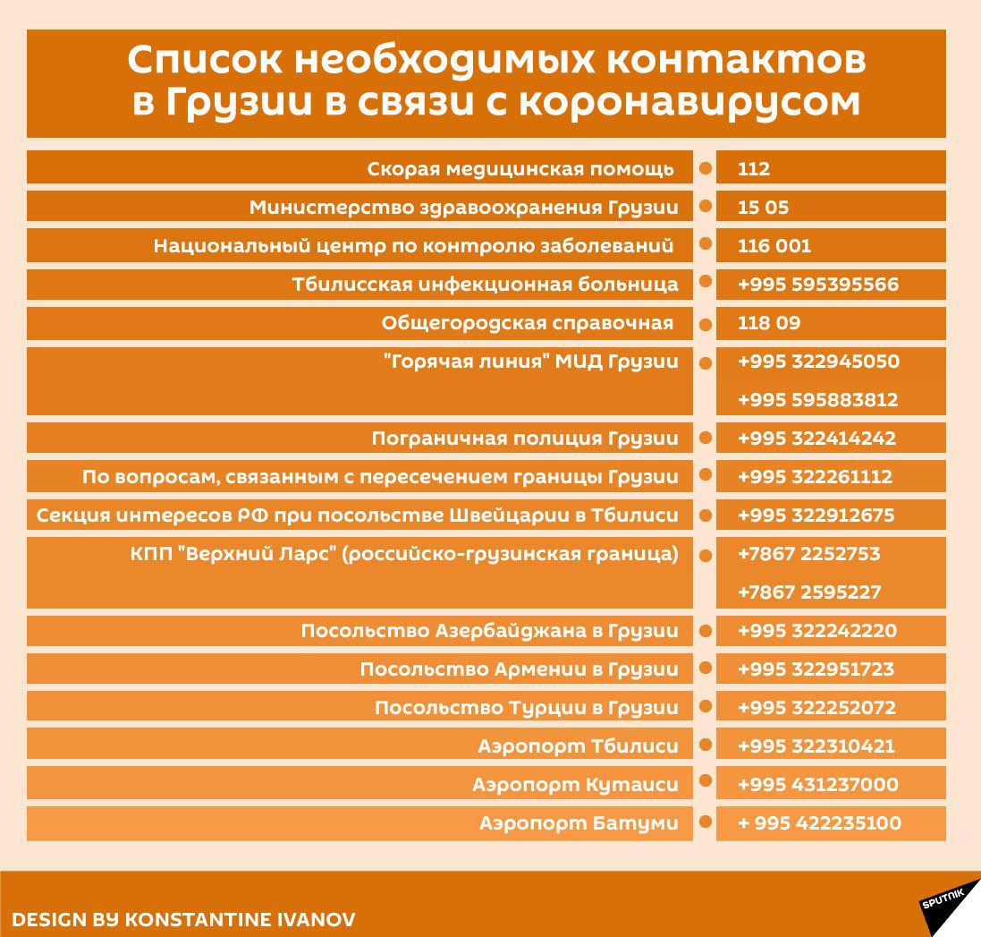 Список необходимых контактов в Грузии в связи с коронавирусом - Sputnik Грузия