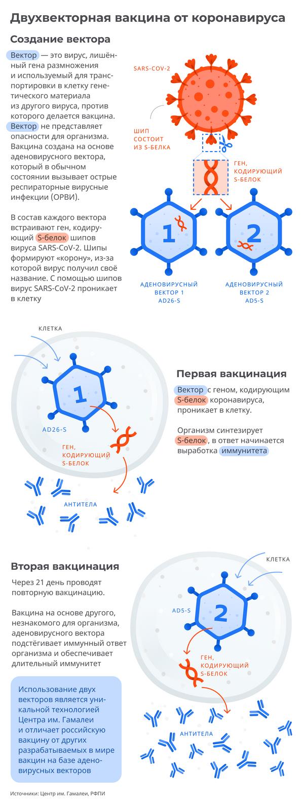 Российская вакцина от коронавируса: как работает препарат - Sputnik Грузия