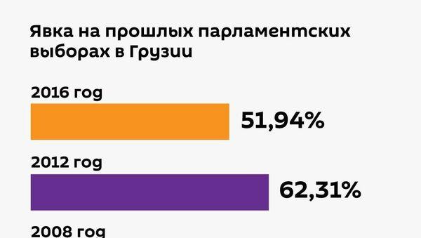 Явка на прошлых парламентских выборах в Грузии - Sputnik Грузия