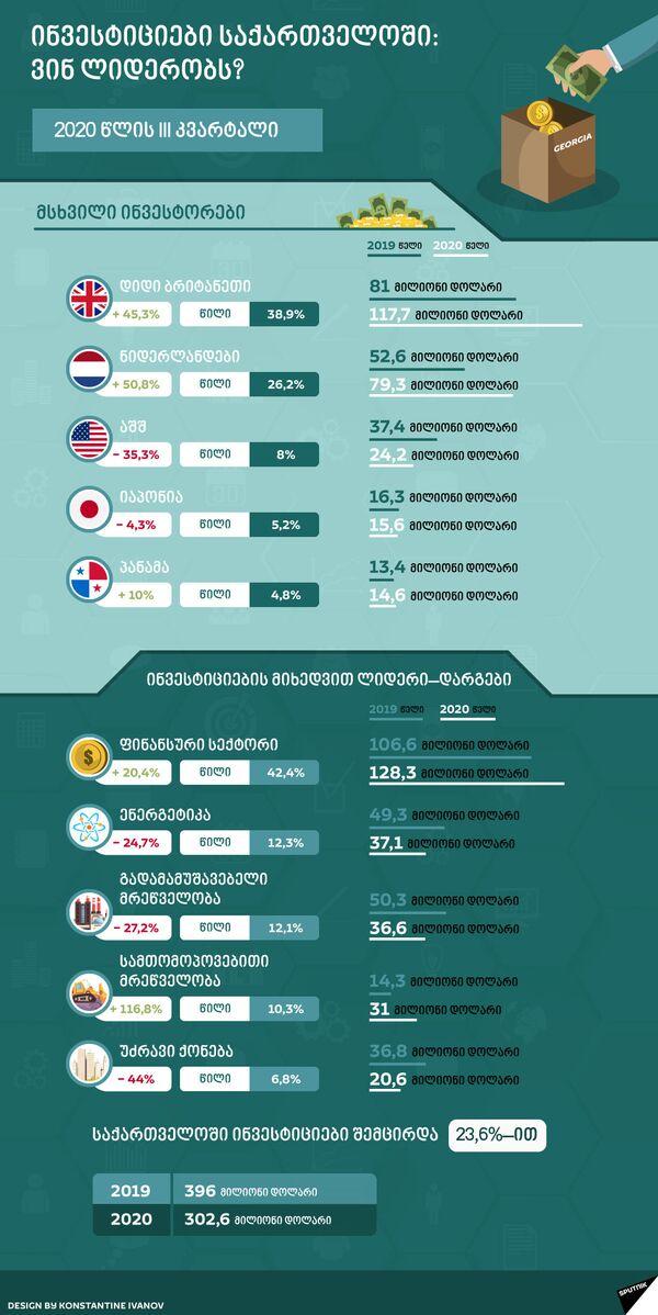 ინვესტიციები საქართველოში: ვინ ლიდერობს? - Sputnik საქართველო