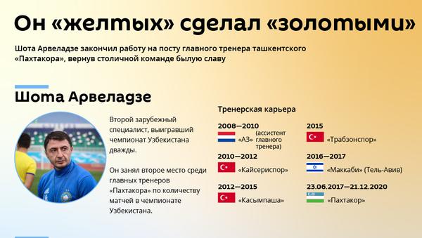 Каких успехов добился Шота Арвеладзе в Пахтакоре - Sputnik Грузия