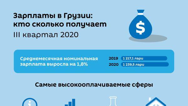 Какие зарплаты у работающих в Грузии - данные статистики - Sputnik Грузия