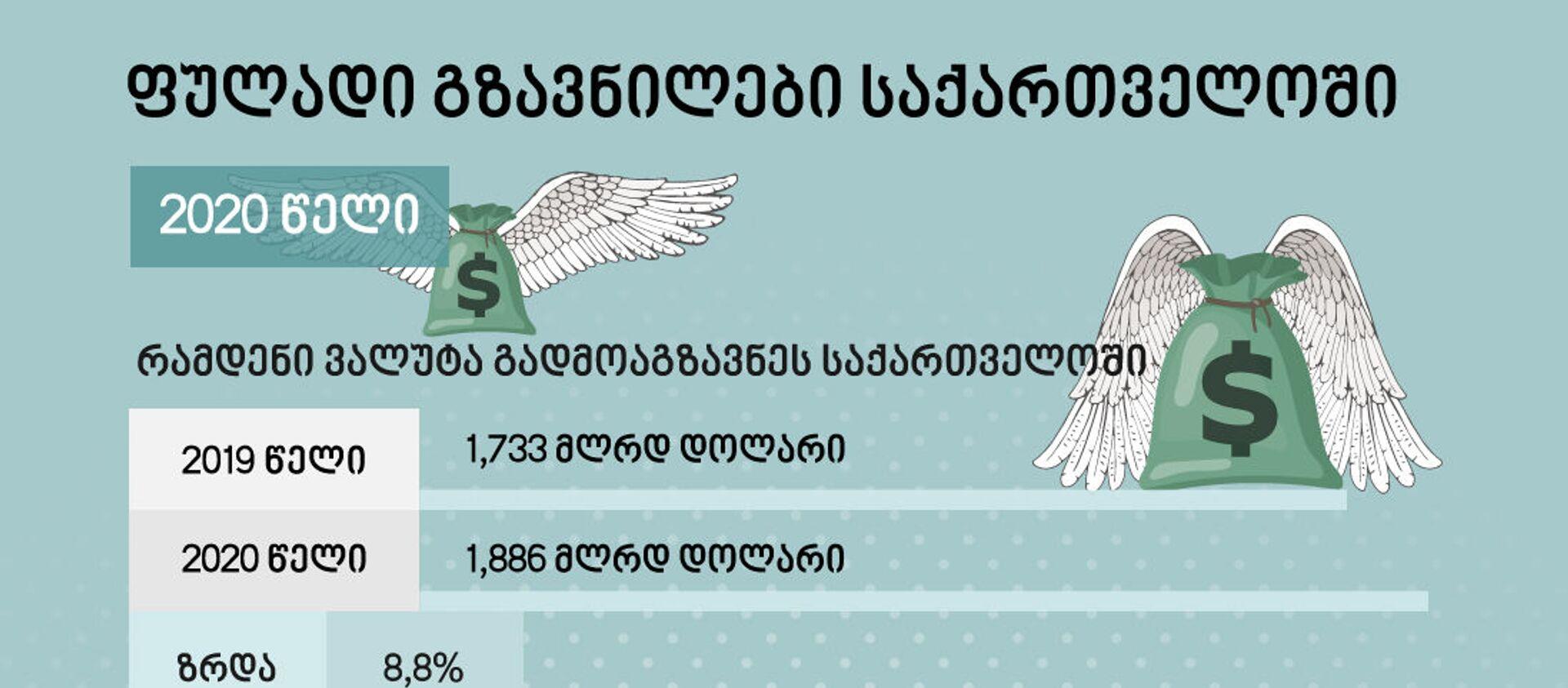 ფულადი გზავნილები საქართველოში - Sputnik საქართველო, 1920, 27.01.2021