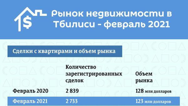 Рынок недвижимости в Тбилиси - исследование - Sputnik Грузия