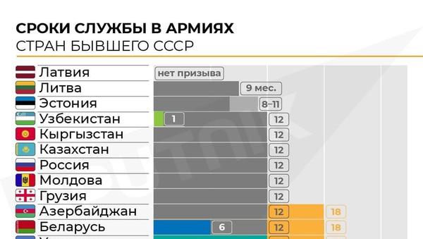 Сколько служат в армиях стран бывшего СССР - Sputnik Грузия