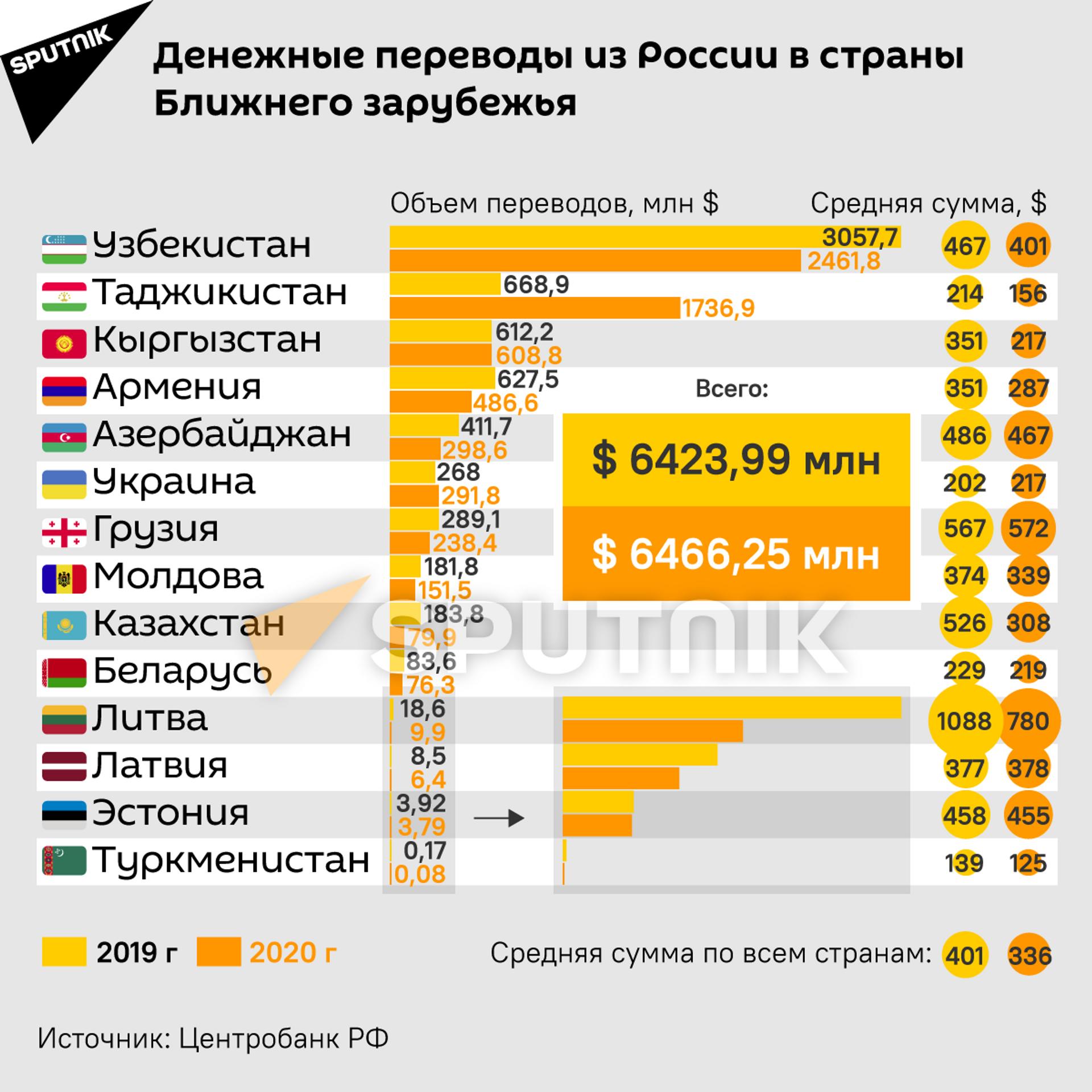 Денежные переводы из РФ – самые выгодные в мире. Как мигранты спасают экономики стран СНГ - Sputnik Грузия, 1920, 17.05.2021