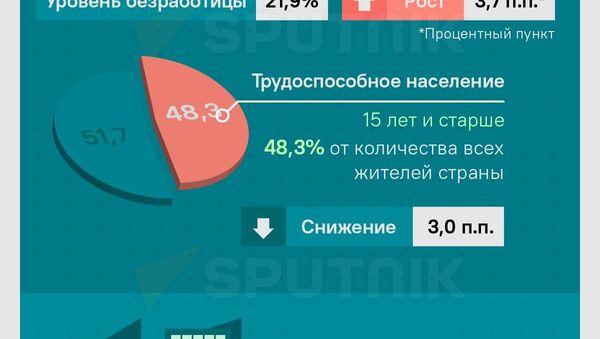 Безработица в Грузии - первые данные 2021 года - Sputnik Грузия