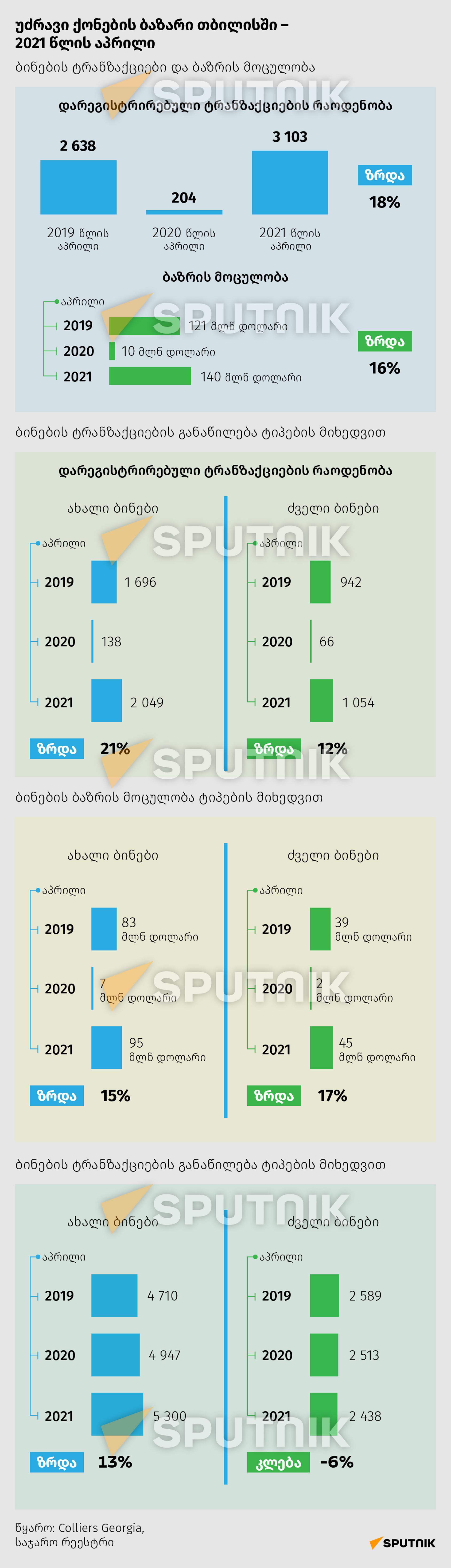 უძრავი ქონების ბაზარი თბილისში - 2021 წლის აპრილი - Sputnik საქართველო, 1920, 18.06.2021
