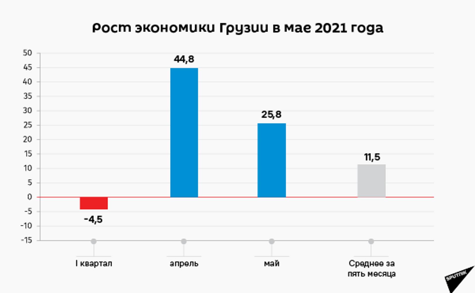 Экономический рост Грузии за май и пять месяцев 2021 года - Sputnik Грузия, 1920, 24.08.2021