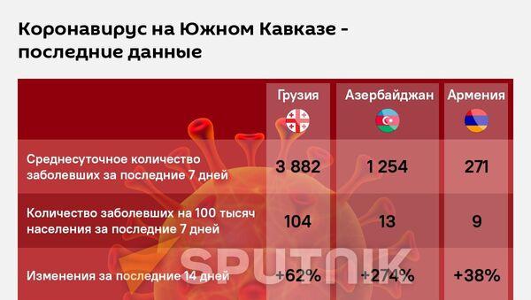 Коронавирус на Южном Кавказе - новые данные - Sputnik Грузия