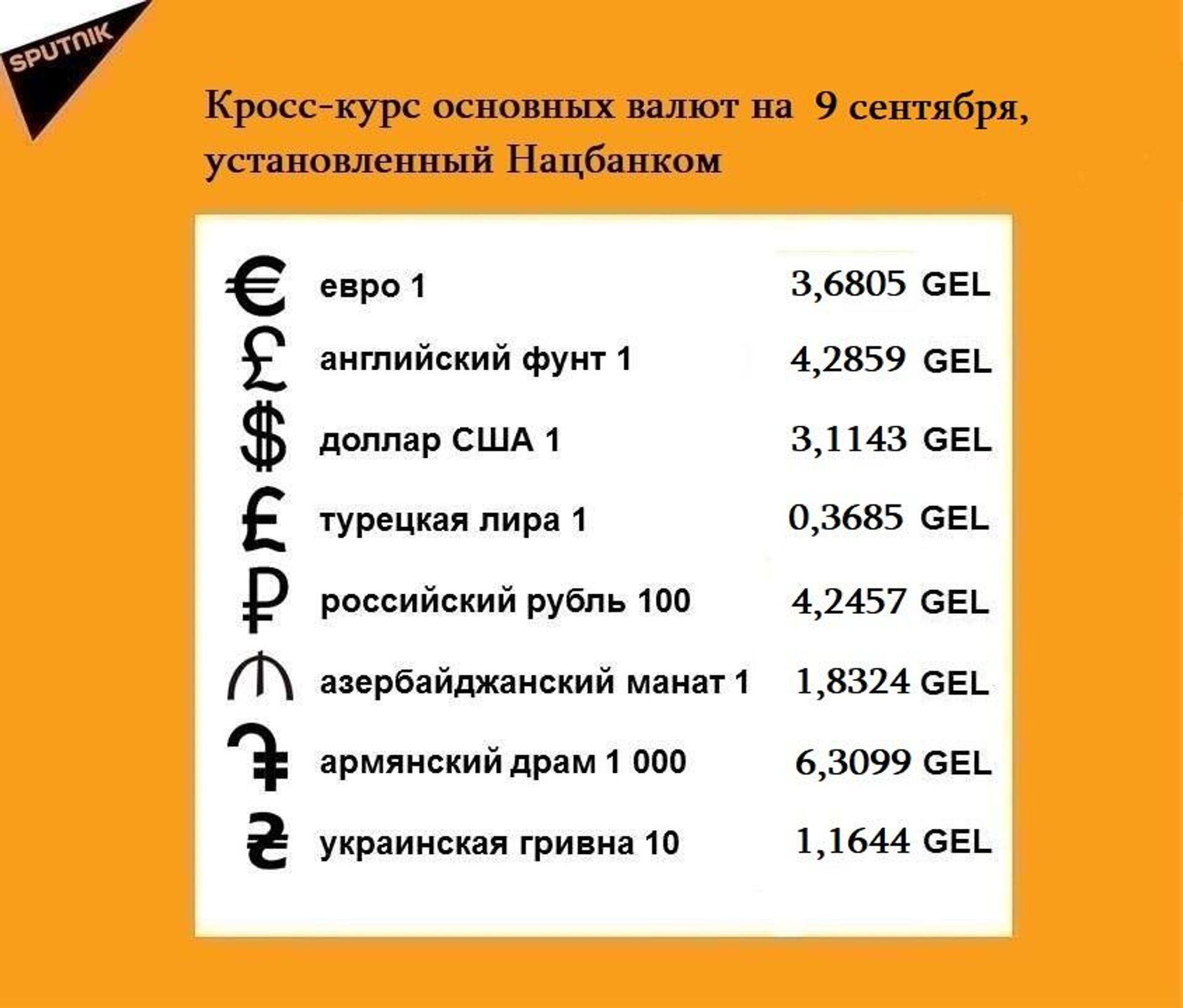 Кросс-курс основных валют на 9 сентября - Sputnik Грузия, 1920, 08.09.2021
