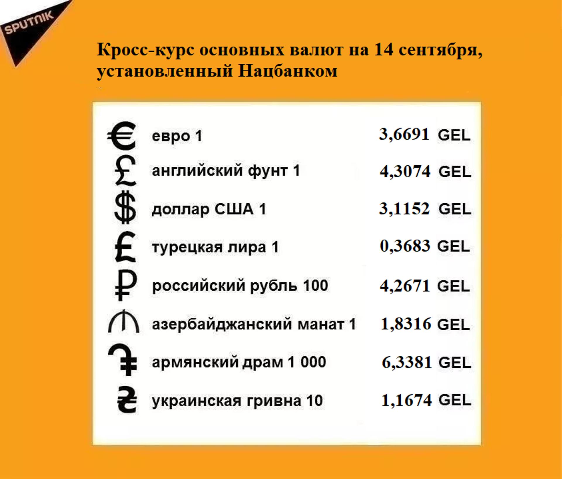 Кросс-курс основных валют на 14 сентября - Sputnik Грузия, 1920, 14.09.2021