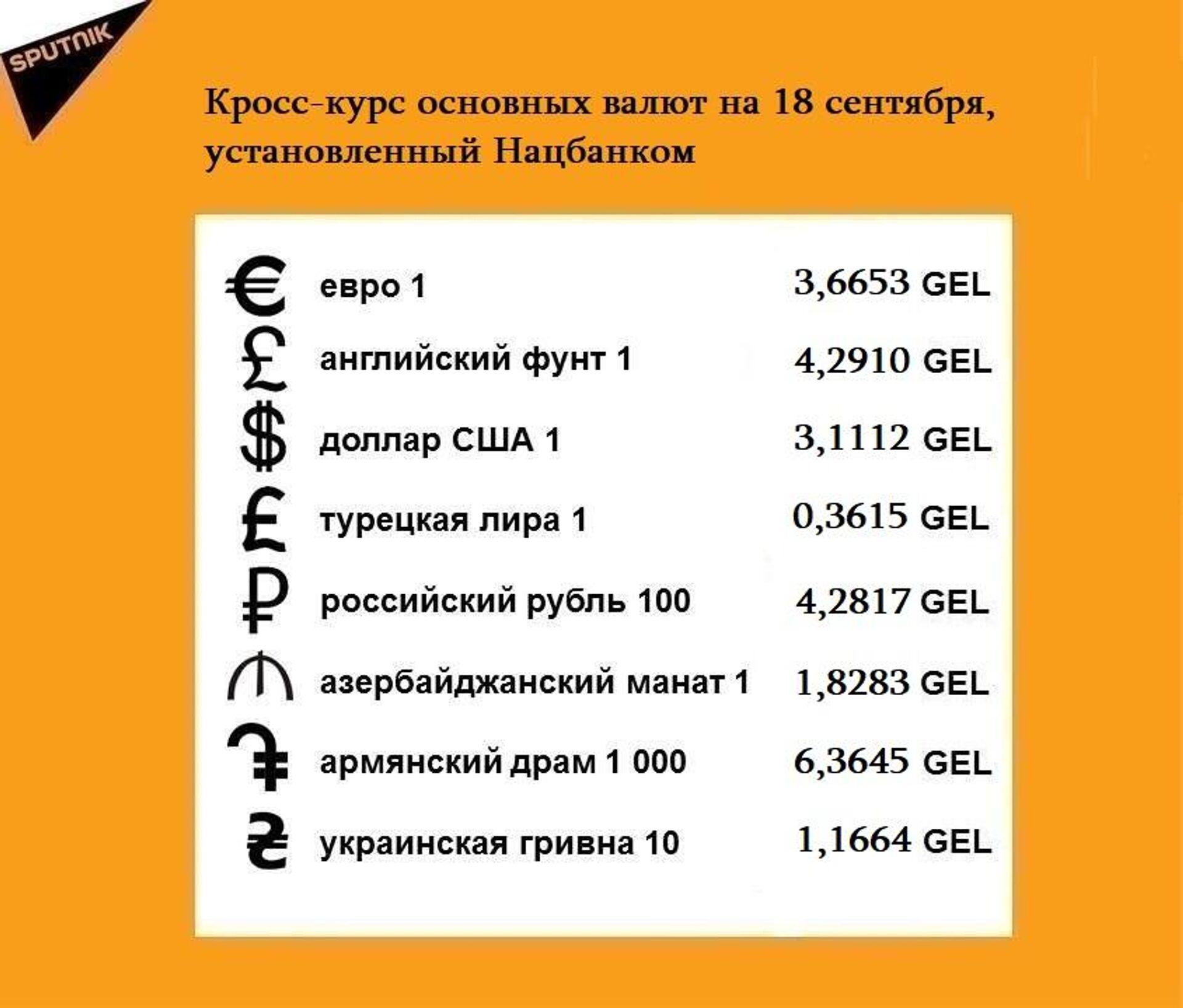Кросс-курс основных валют на 18 сентября - Sputnik Грузия, 1920, 17.09.2021