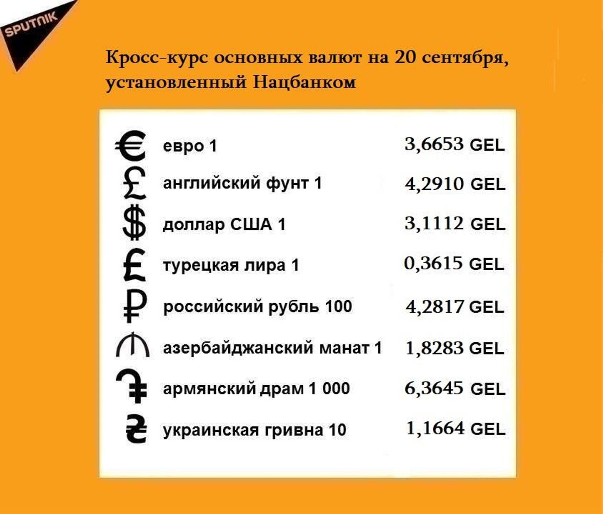 Кросс-курс основных валют на 20 сентября - Sputnik Грузия, 1920, 19.09.2021