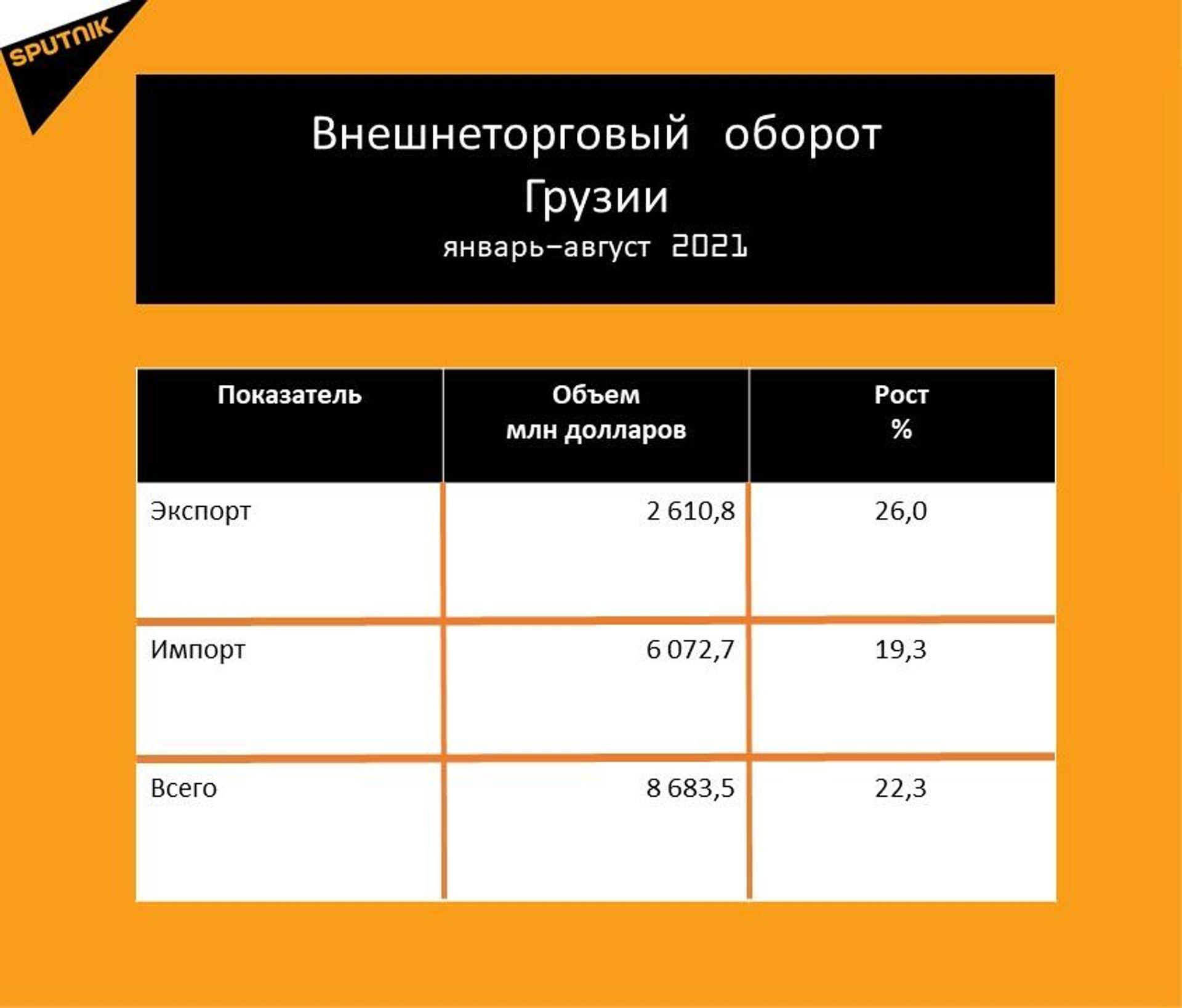 Статистика внешнеторгового оборота Грузии за январь-август 2021 года - Sputnik Грузия, 1920, 20.09.2021