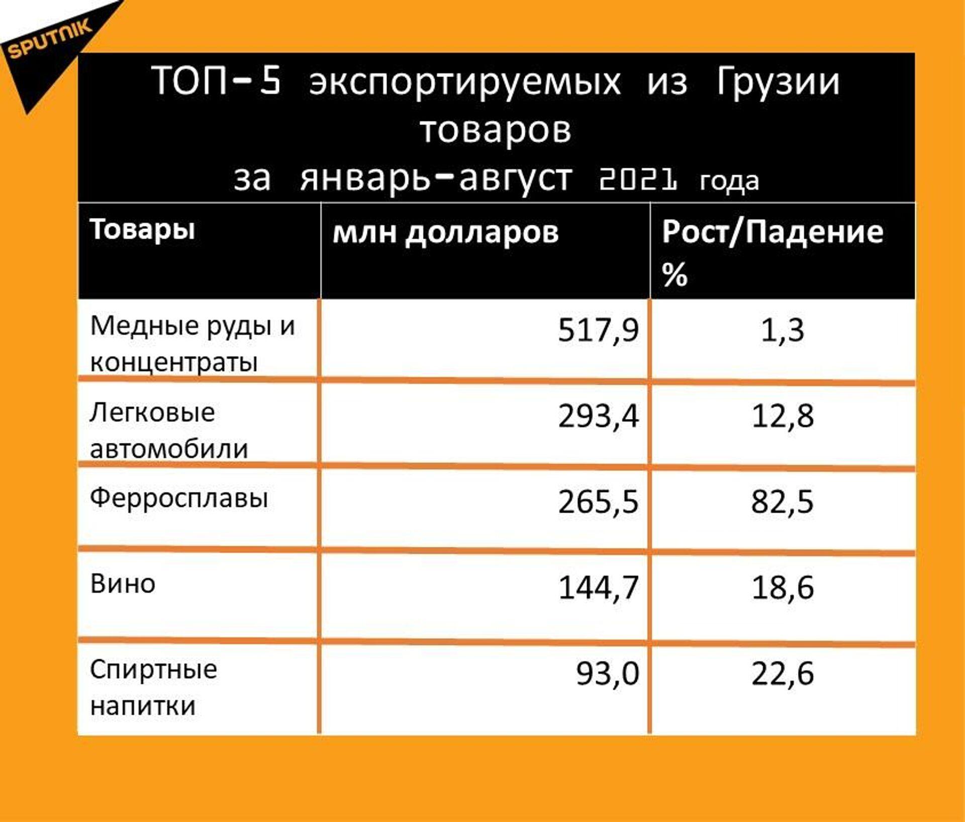 Статистика внешнеторгового оборота Грузии за январь-август 2021 года, экспорт - Sputnik Грузия, 1920, 20.09.2021