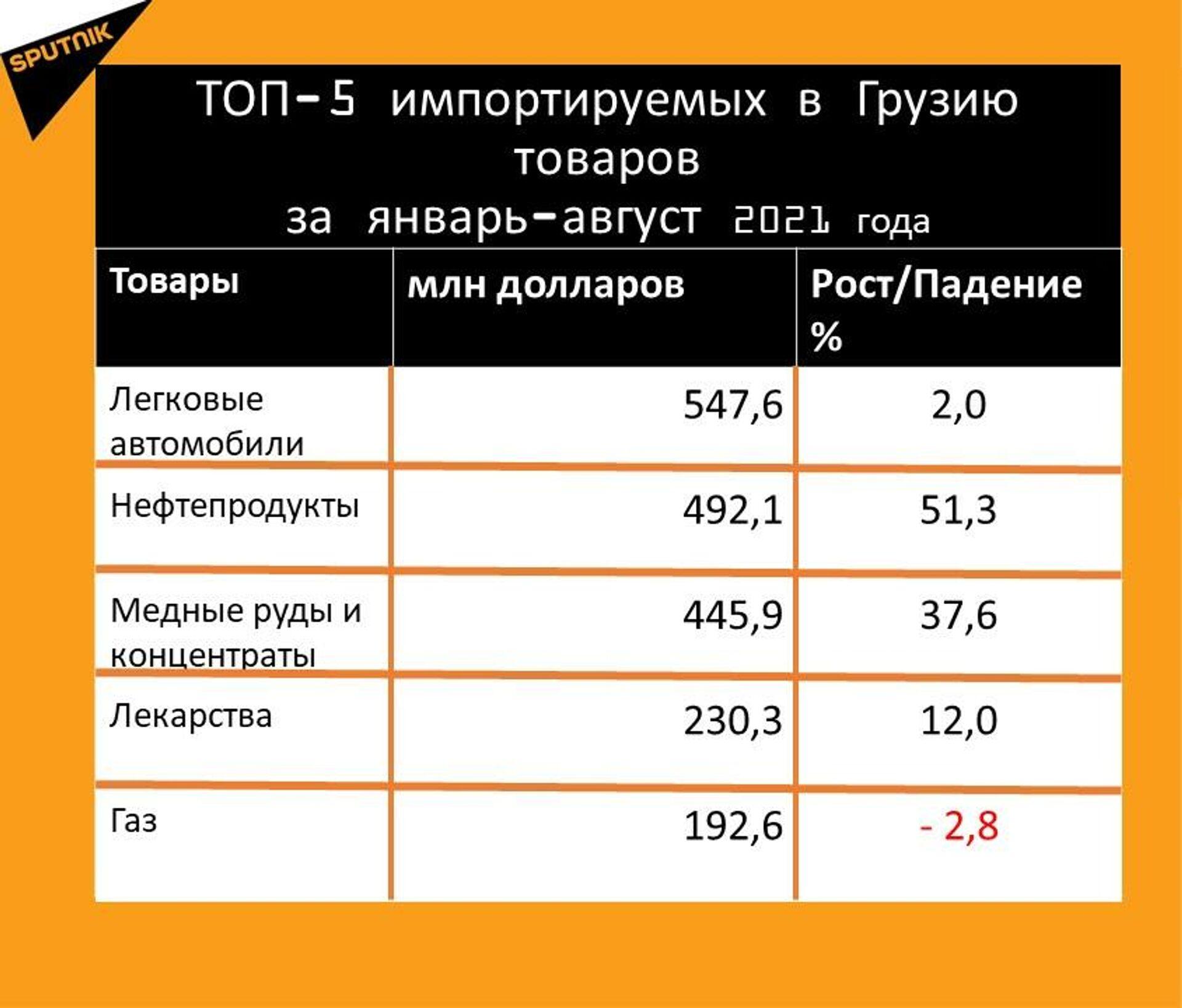 Статистика внешнеторгового оборота Грузии за январь-август 2021 года, импорт - Sputnik Грузия, 1920, 20.09.2021