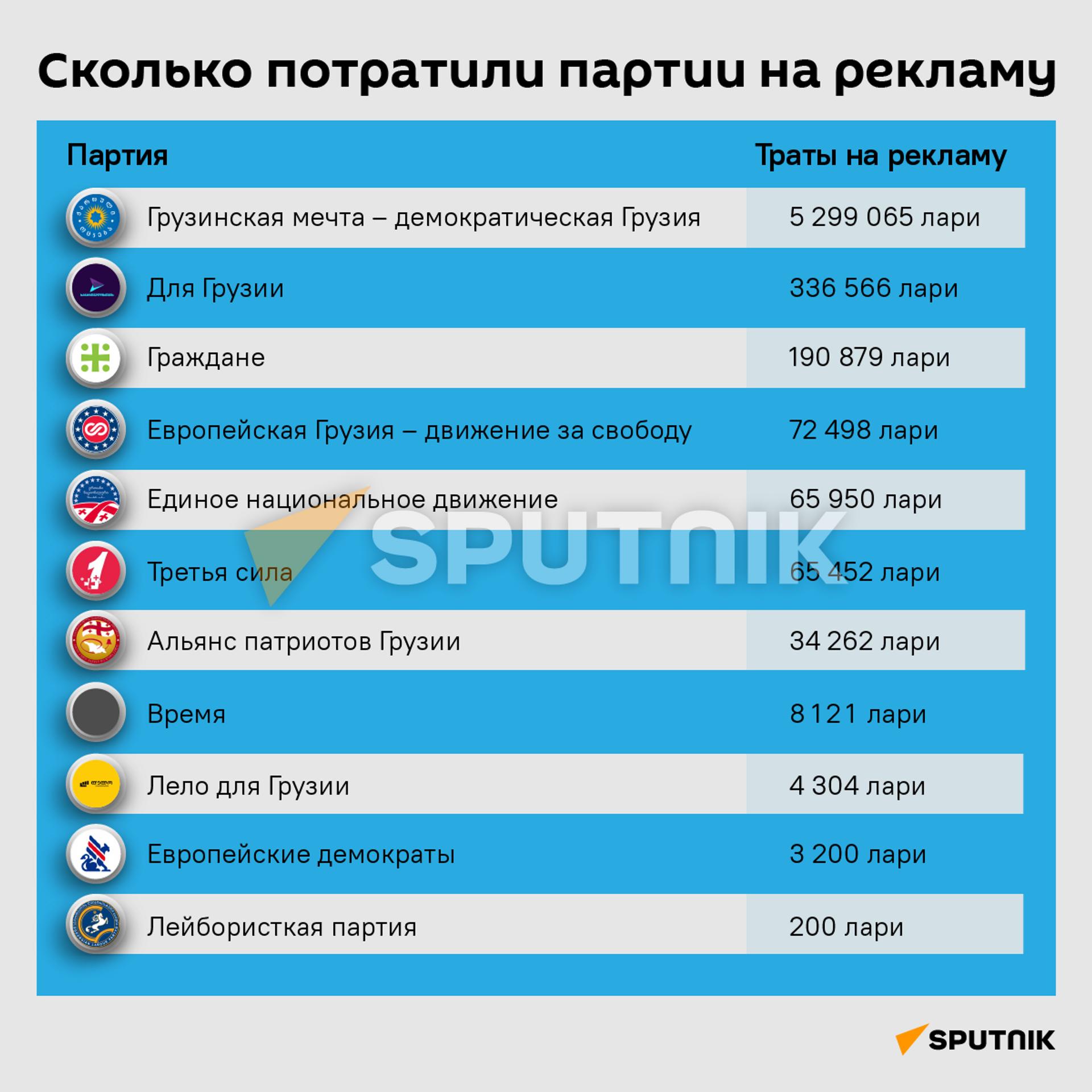 Расходы партий на рекламу 2021 - карточка - Sputnik Грузия, 1920, 27.09.2021
