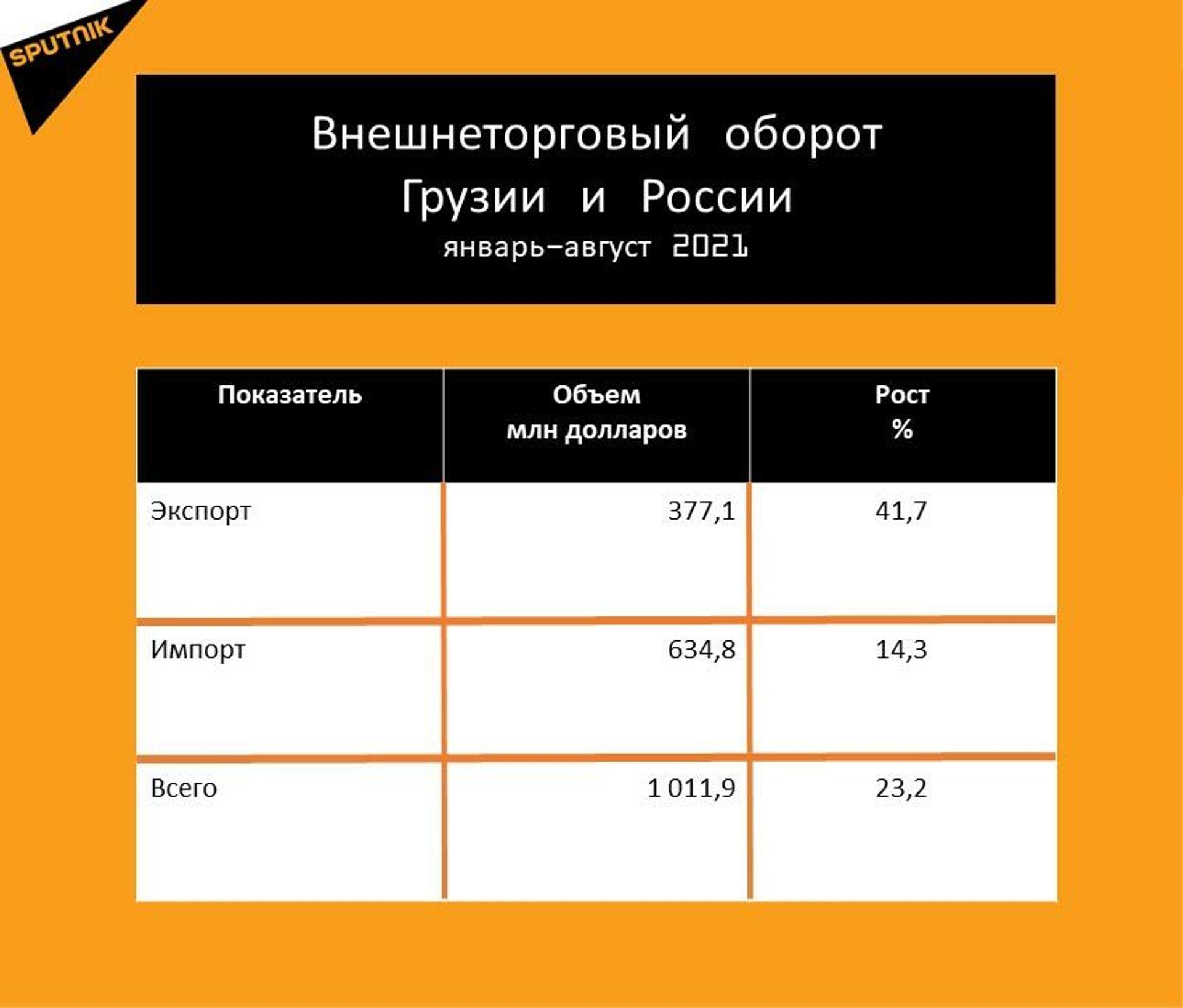 Статистика внешнеторгового оборота Грузии с Россией за январь-август 2021 года - Sputnik Грузия, 1920, 28.09.2021