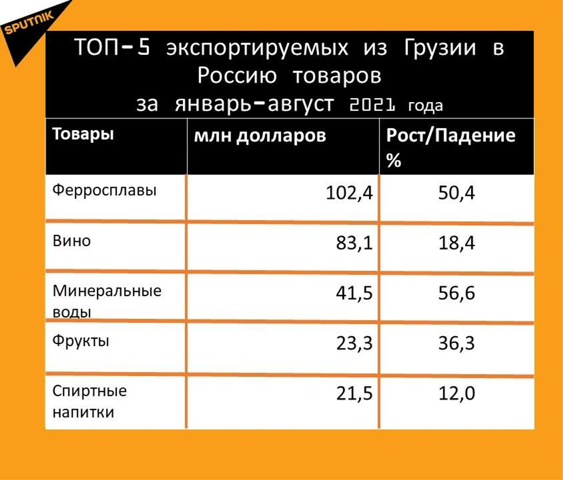 Статистика внешнеторгового оборота Грузии с Россией за январь-август 2021 года, экспорт - Sputnik Грузия, 1920, 28.09.2021