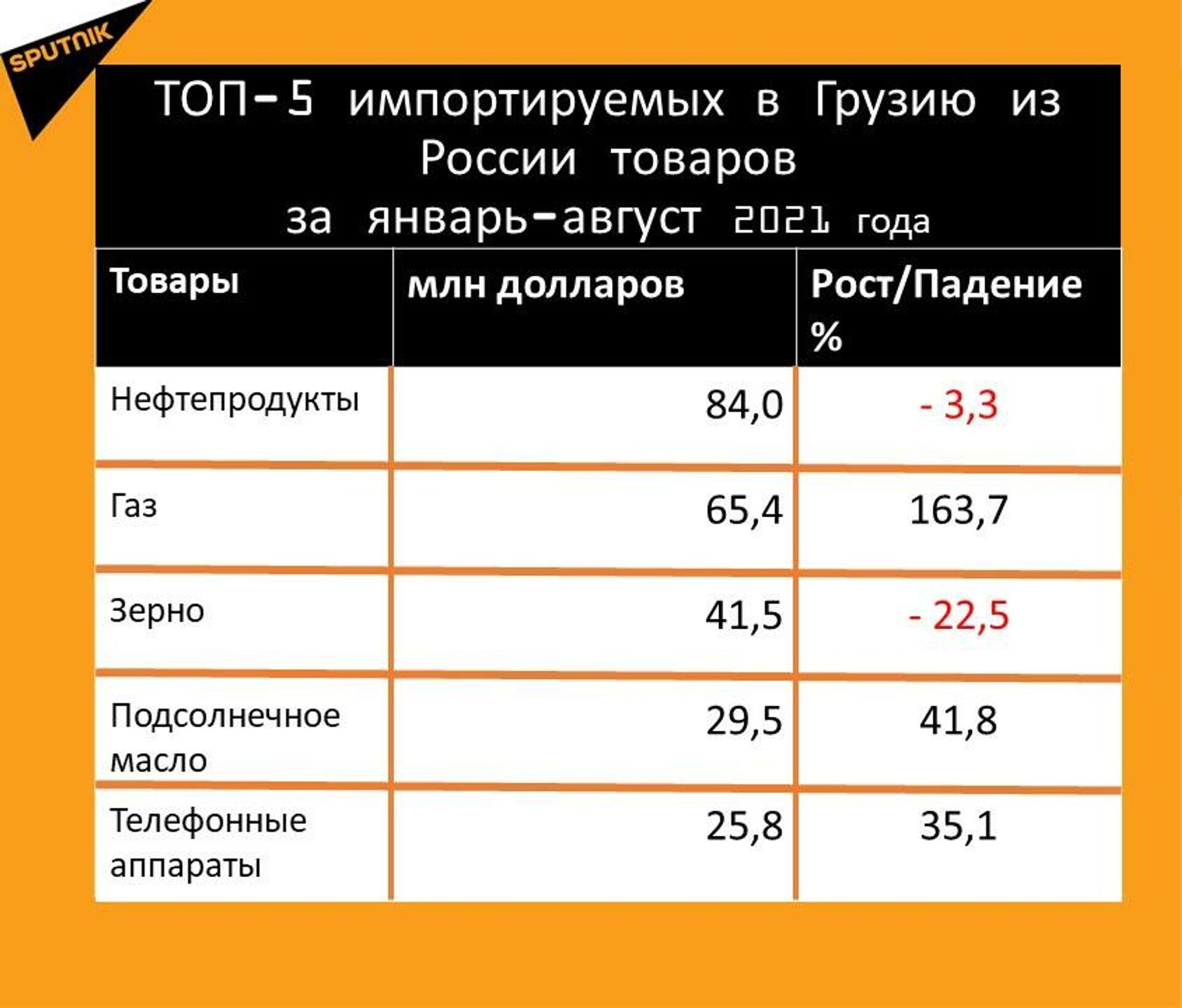 Статистика внешнеторгового оборота Грузии с Россией за январь-август 2021 года, импорт - Sputnik Грузия, 1920, 28.09.2021