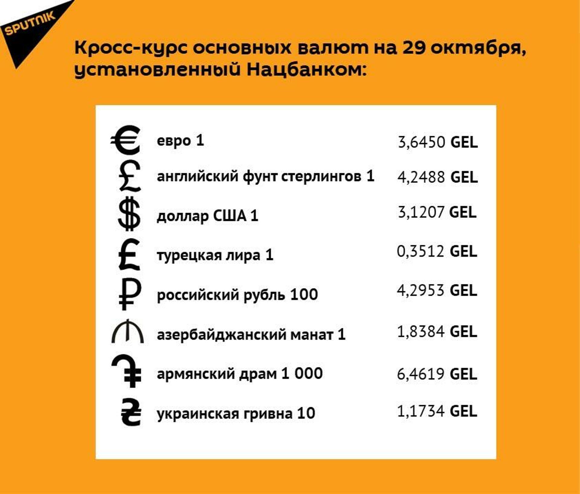 Кросс-курс основных валют на 29 сентября - Sputnik Грузия, 1920, 28.09.2021