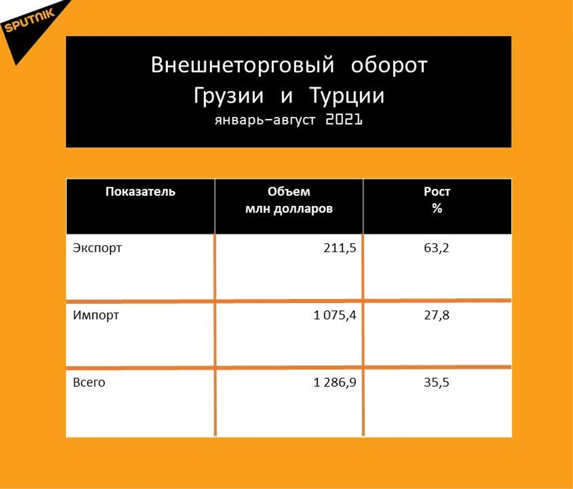 Статистика внешнеторгового оборота Грузии с Турцией за январь-август 2021 года - Sputnik Грузия, 1920, 29.09.2021