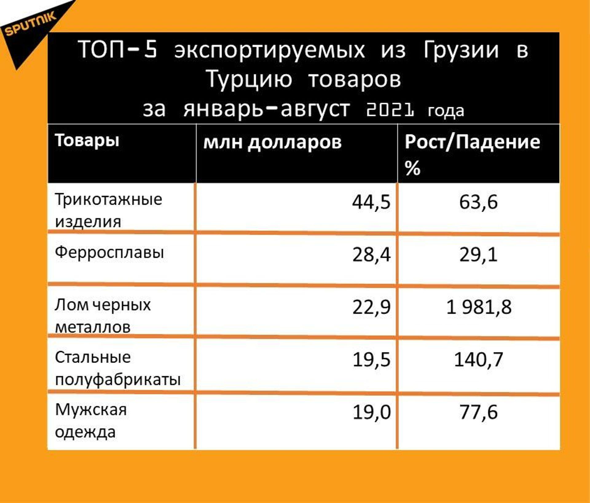 Статистика внешнеторгового оборота Грузии с Турцией за январь-август 2021 года, экспорт - Sputnik Грузия, 1920, 29.09.2021