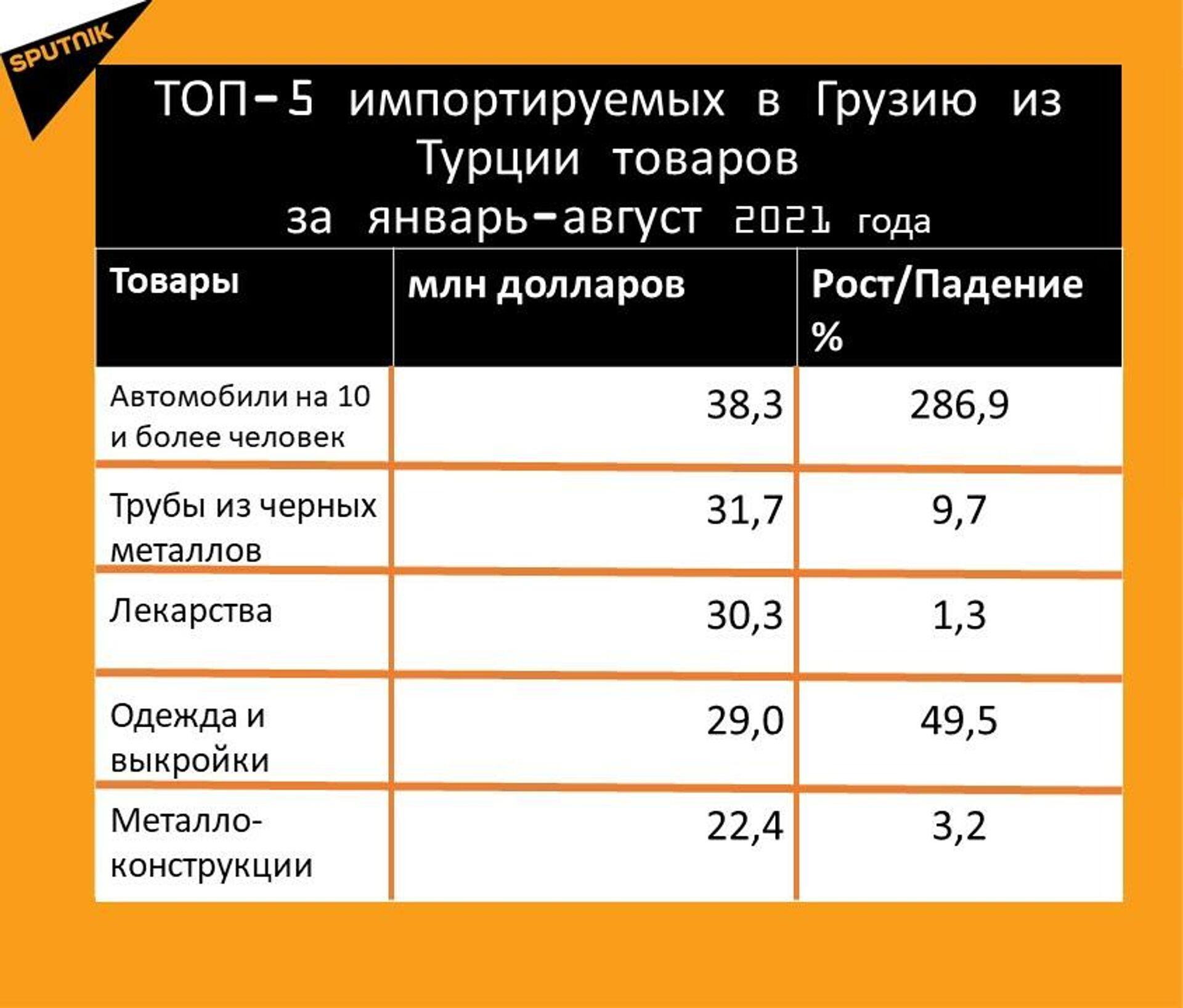 Статистика внешнеторгового оборота Грузии с Турцией за январь-август 2021 года, импорт - Sputnik Грузия, 1920, 29.09.2021