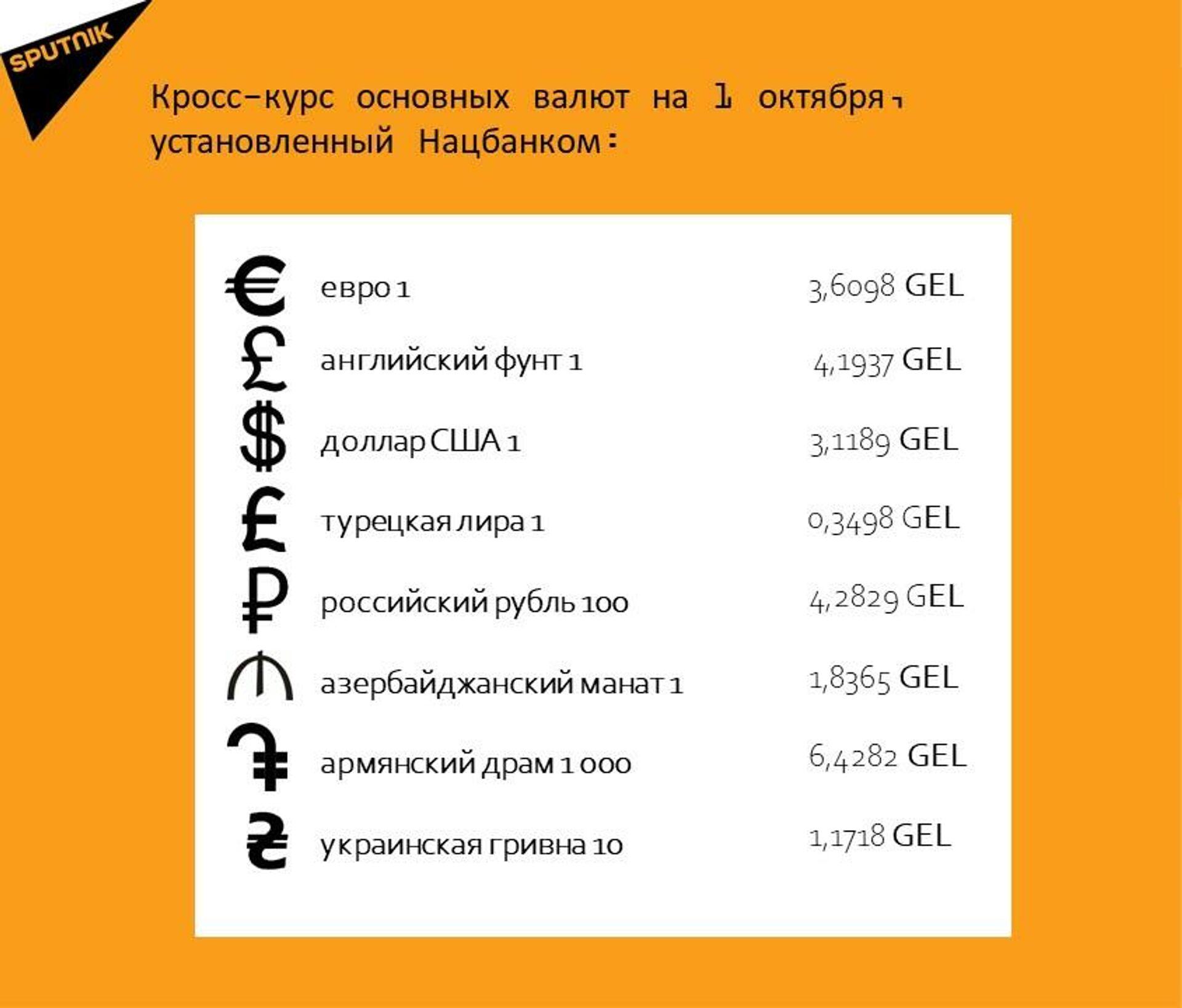 Кросс-курс основных валют на 1 октября - Sputnik Грузия, 1920, 30.09.2021