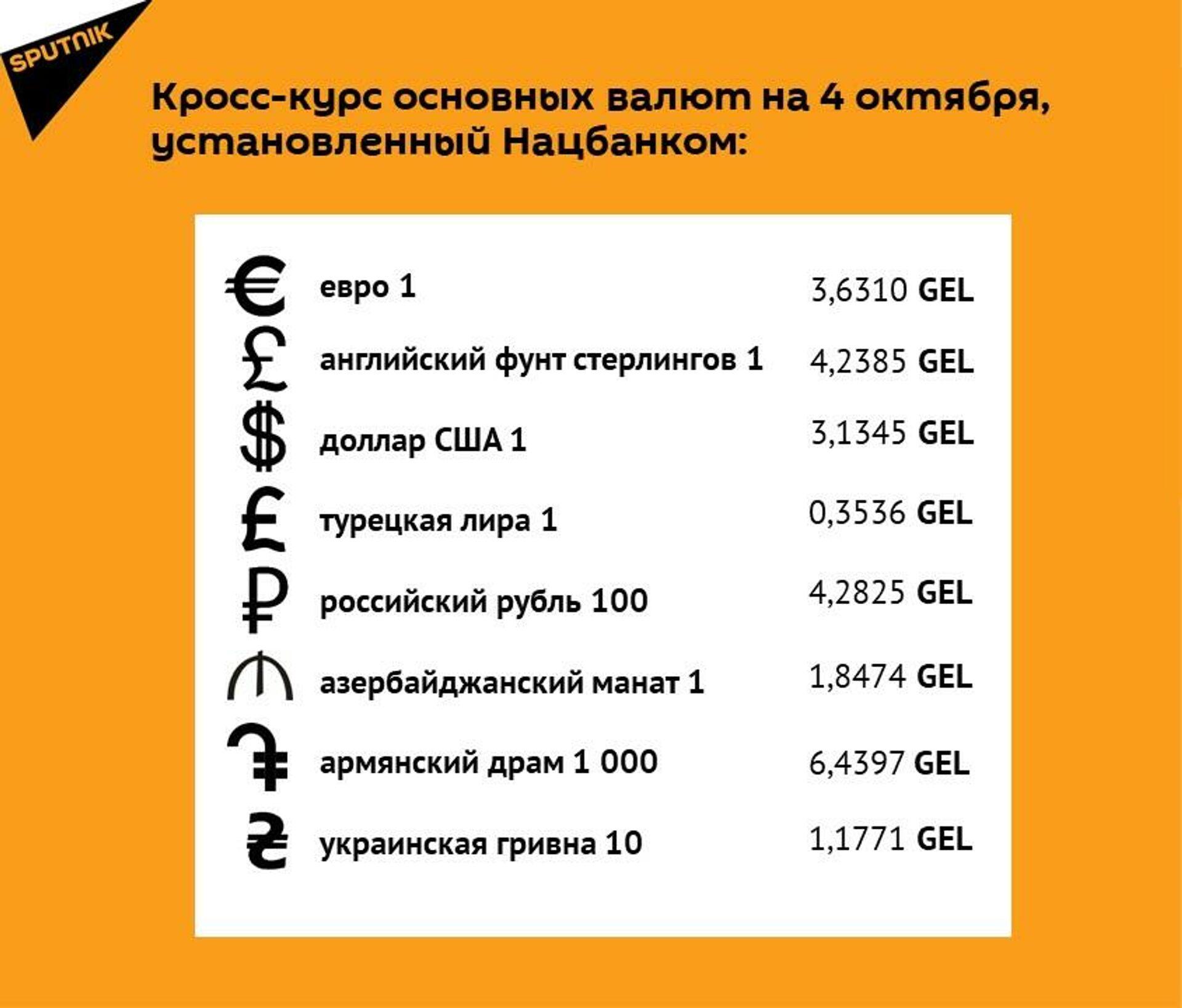 Кросс-курс основных валют на 4 октября - Sputnik Грузия, 1920, 01.10.2021