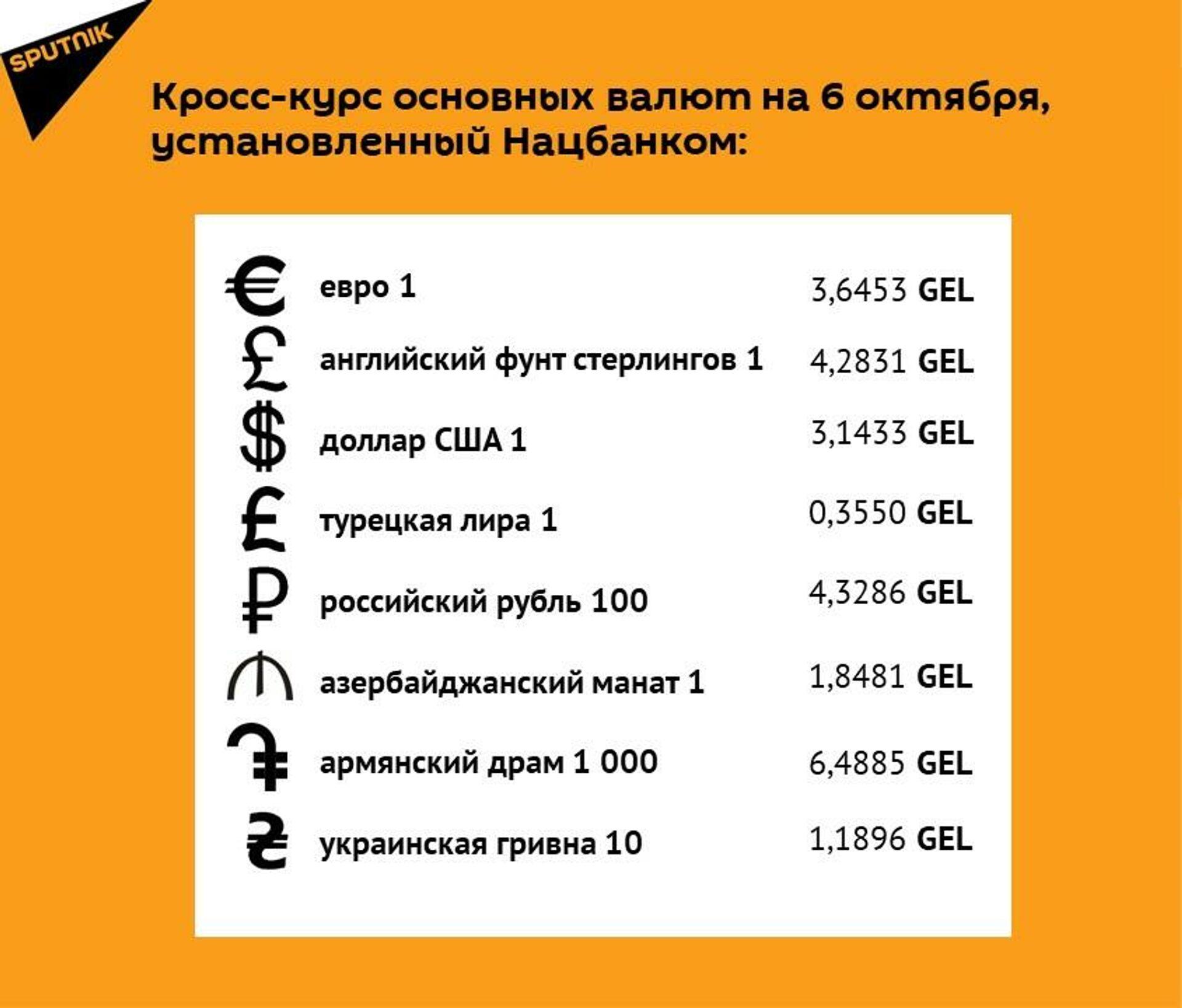 Кросс-курс основных валют на 6 октября - Sputnik Грузия, 1920, 05.10.2021
