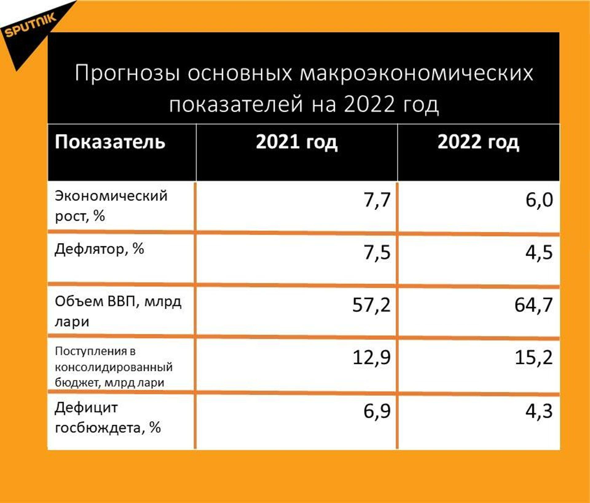 Прогноз основных макроэкономических показателей на 2022 год - Sputnik Грузия, 1920, 05.10.2021