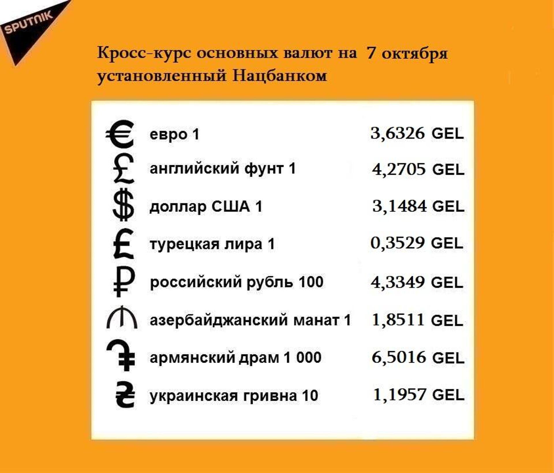 Кросс-курс основных валют на 7 октября - Sputnik Грузия, 1920, 06.10.2021