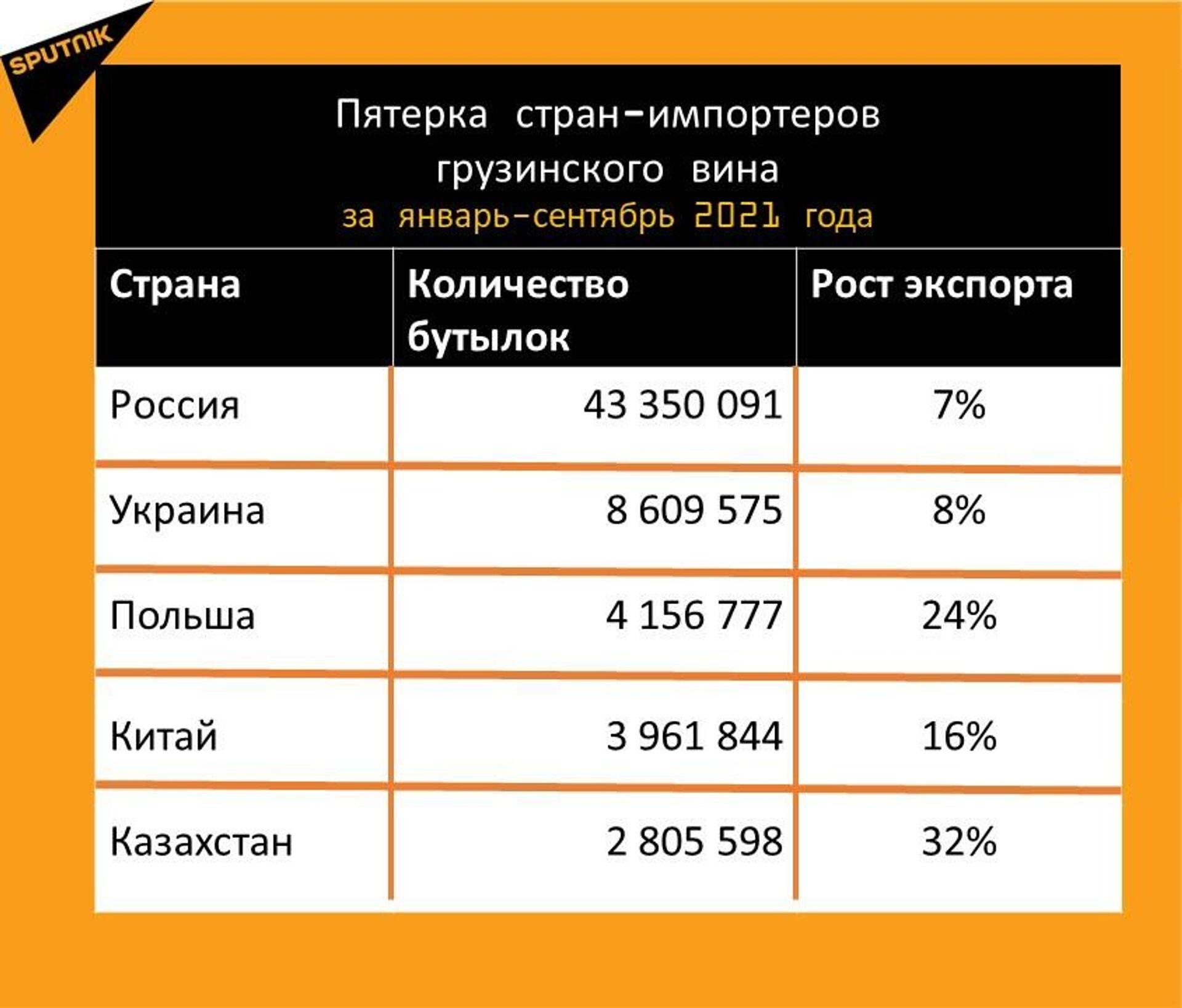 Статистика экспорта грузинского вина за январь-сентябрь 2021 года - Sputnik Грузия, 1920, 09.10.2021