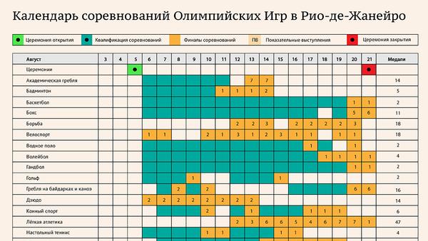 Календарь соревнований Олимпийских игр в Рио - Sputnik Грузия
