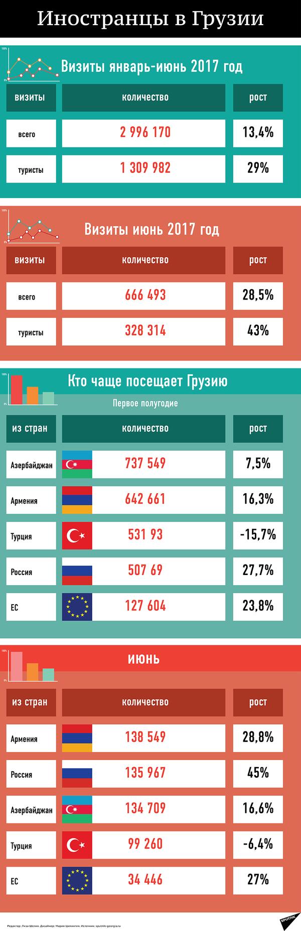 Иностранцы в Грузии - Sputnik Грузия