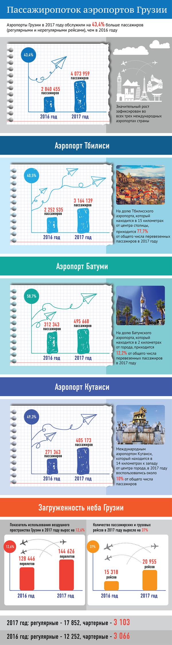 Пассажиропоток аэропортов Грузии - Sputnik Грузия