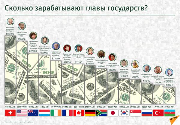 Главы государств: чья зарплата выше? - Sputnik Грузия